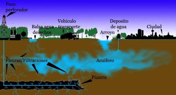 Fracking-uno-de-los-procesos-mu00E1s-corrosivos-para-el-Ambiente