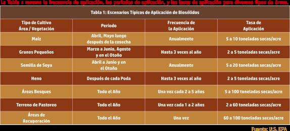 tabla lodos