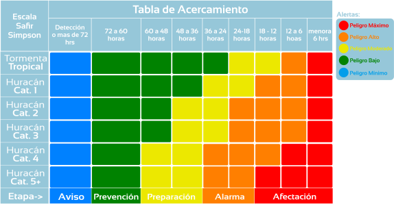 SEMAFORO DE ACERCAMIENTO