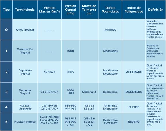 TABLA CLASIFICACION DE SISTEMAS