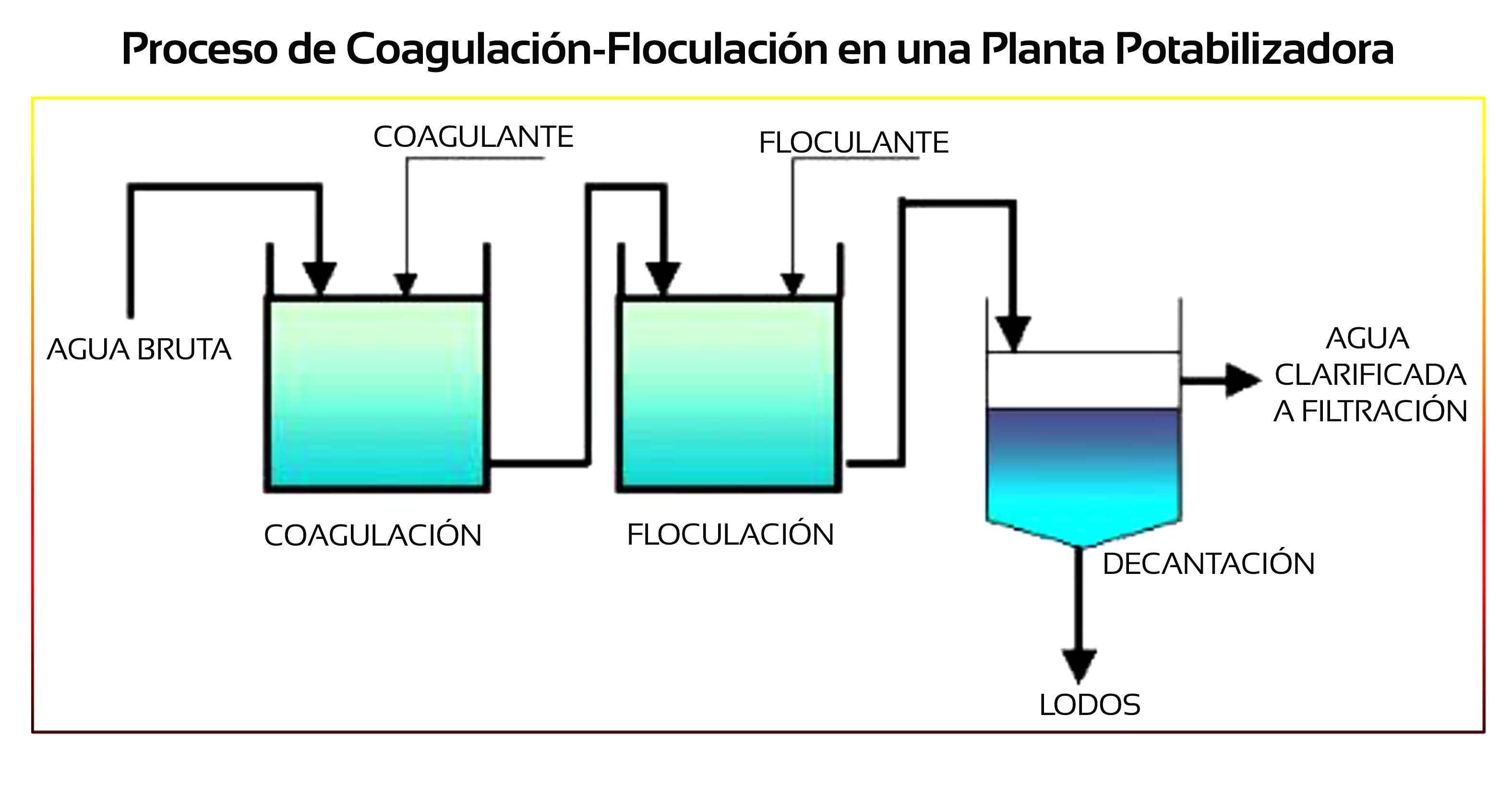 Proceso de coagulacion-floculacion
