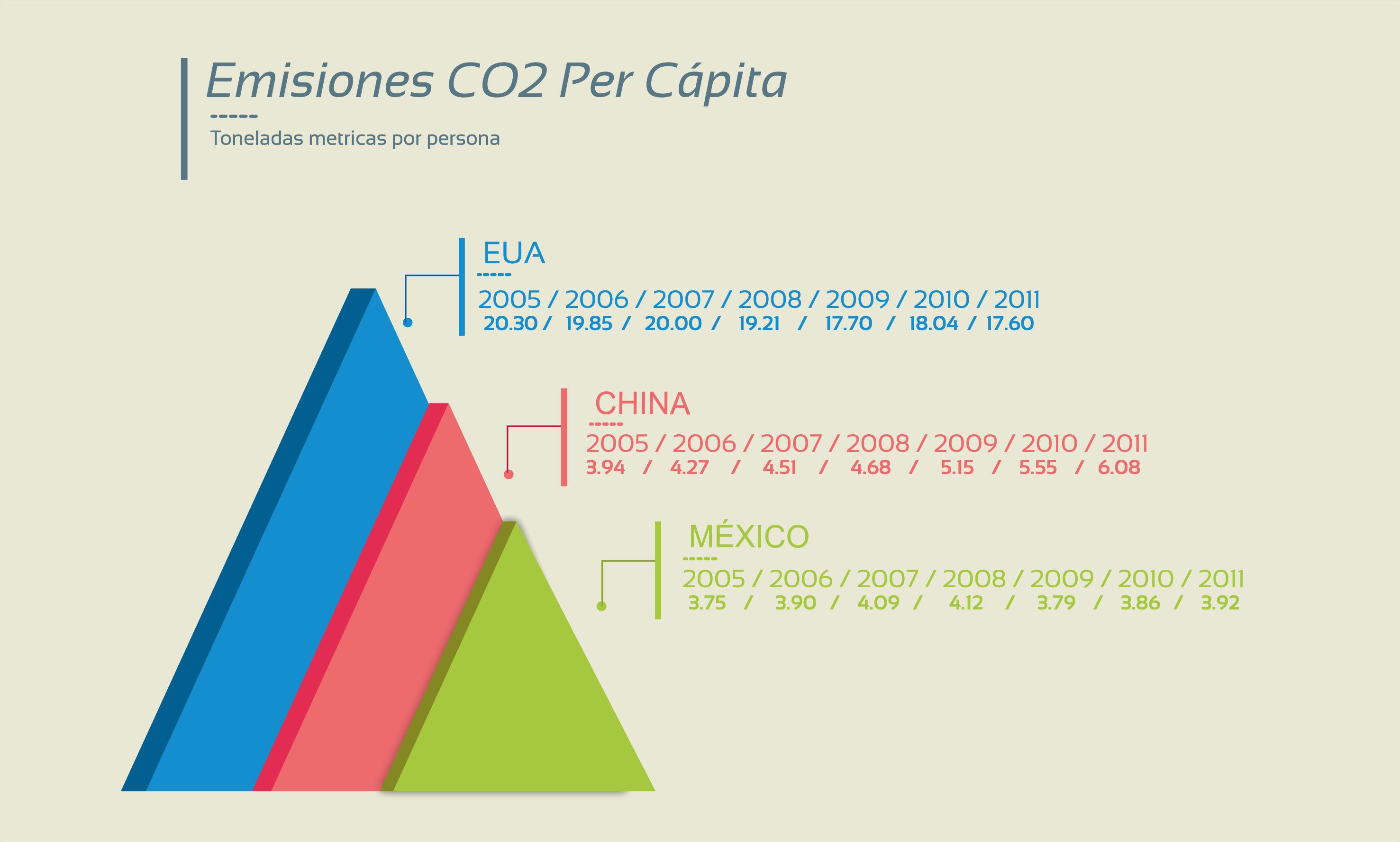 emisiones-per-capita
