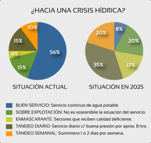 Fig. 1 - SITUACIÓN DEL SERVICIO DE AGUA POTABLE EN EL D.F.