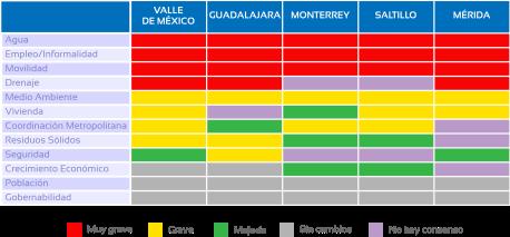 Fig. 3 - GRAVEDAD PREVISTA PARA PROBLEMAS EN EL VALLE DE MÉXICO Y 4 CIUDADES MEXICANAS