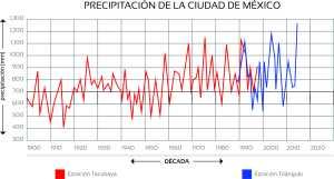 Fig. 4 - PRECIPITACIÓN CIUDAD DE MÉXICO 1900-2020