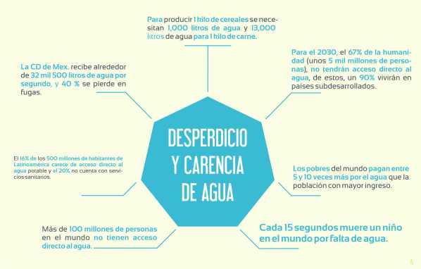 DESPERDICIO Y CARENCIA DE AGUA