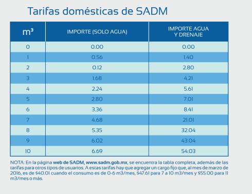 Tarifas domésticas de SADM