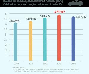 VEHÍCULOS DE MOTOR REGISTRADOS EN CIRCULACIÓN