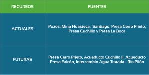 principales-fuentes-de-abastecimiento-del-area-metropolitana