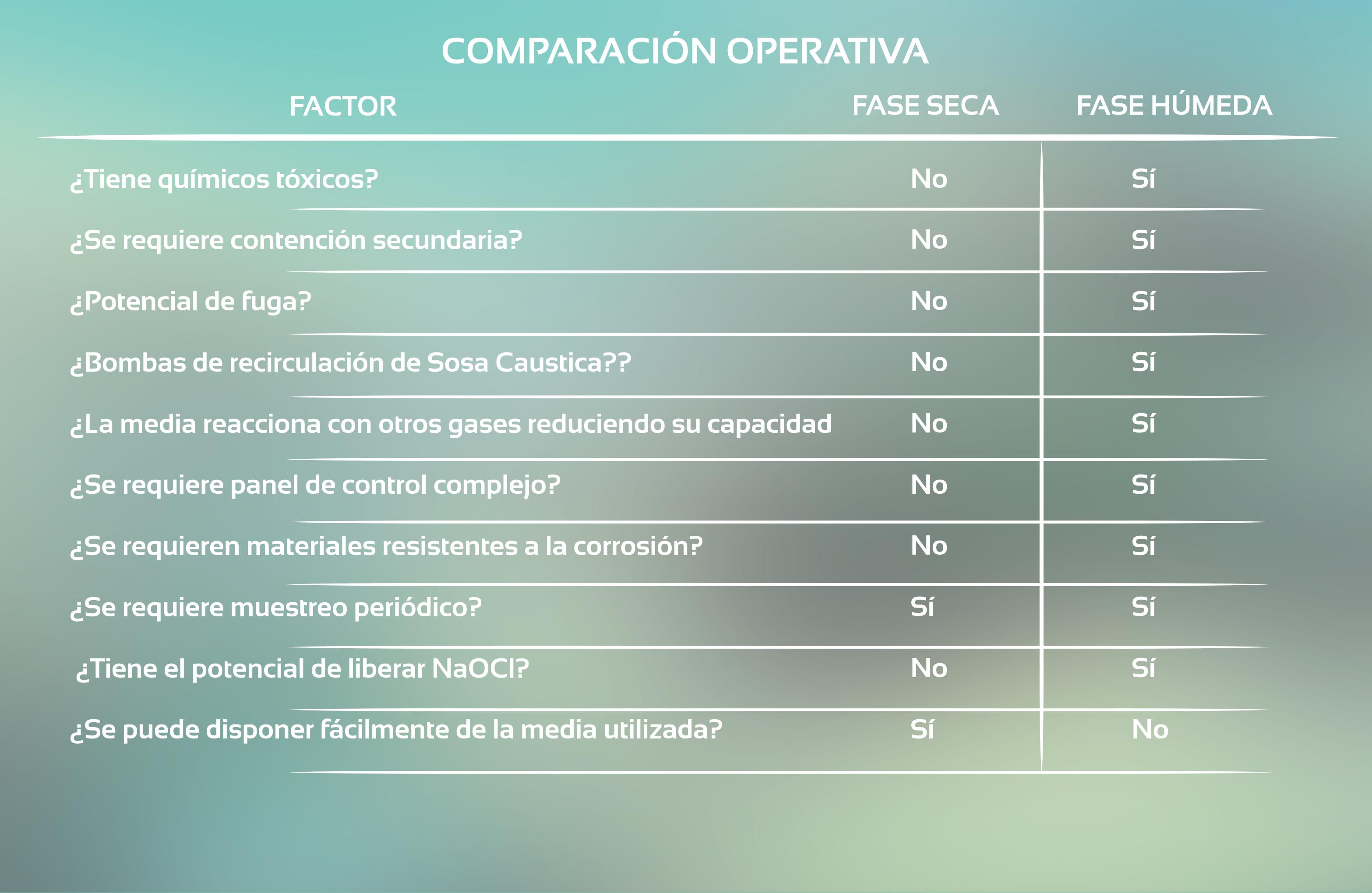 28-FugaCloro-ComparacionOperativa