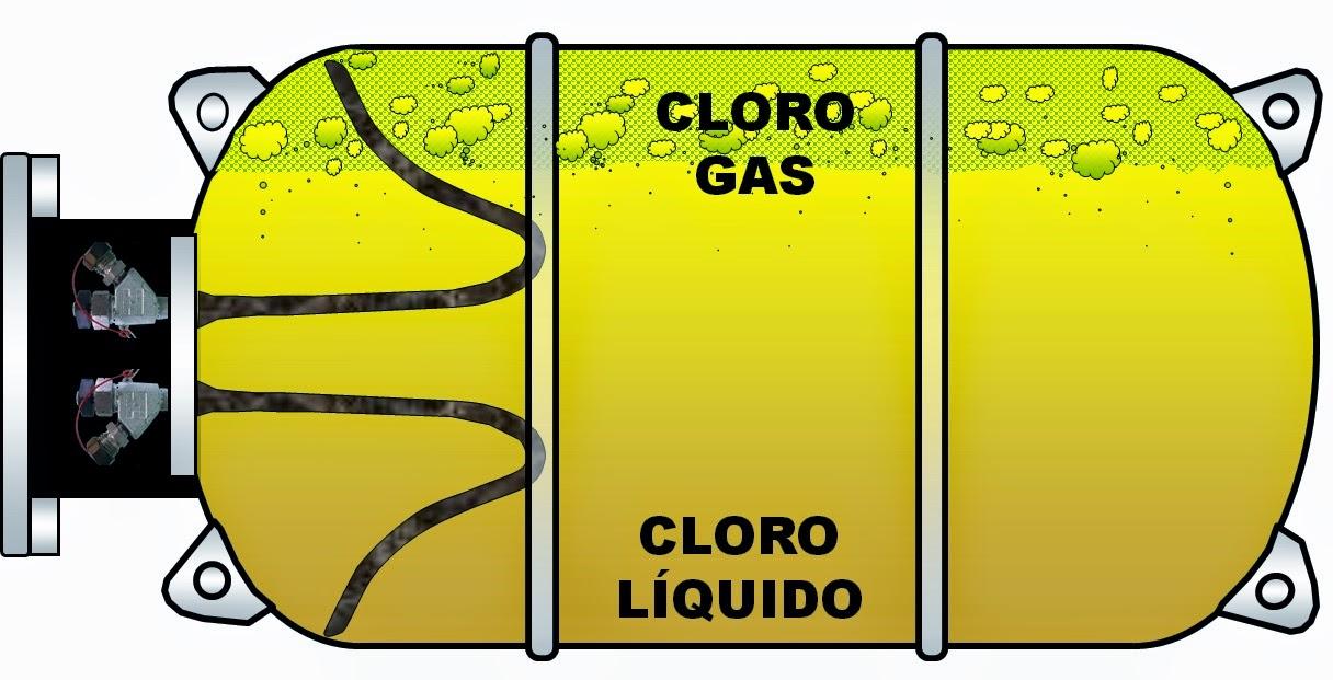 Equipos de respuestas a emergencias de fuga de gas cloro for Precio litro cloro liquido
