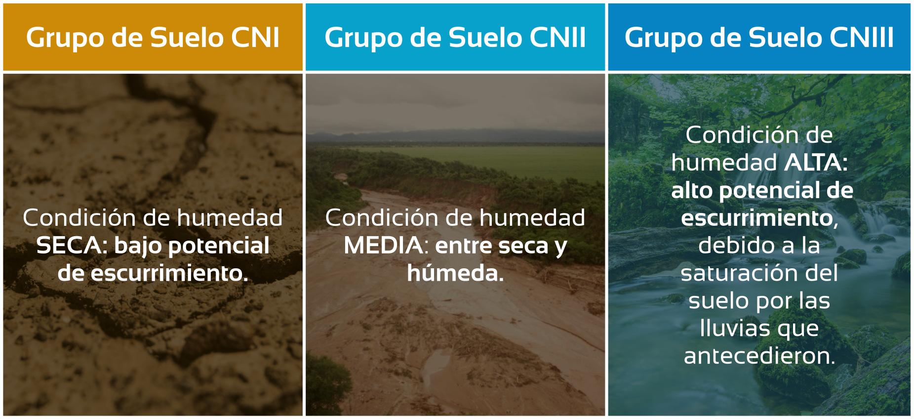34-cuencas-hidrologicas-3-tipos-cn